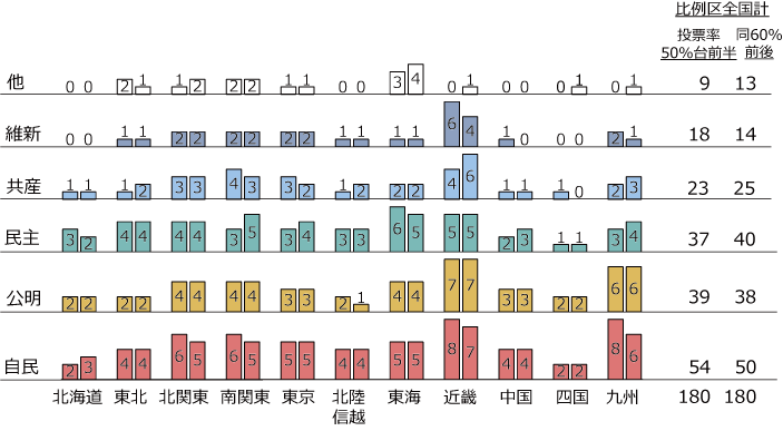 2014.12衆院選:比例区の議席予測の図