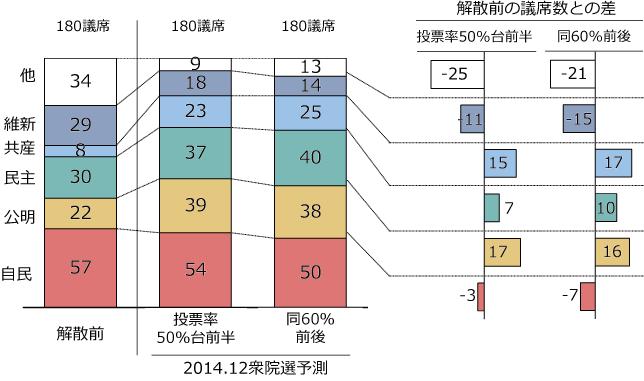 解散前と今回予測の比較:比例区の図