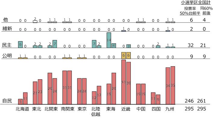 2014.12衆院選:小選挙区の議席予測の図