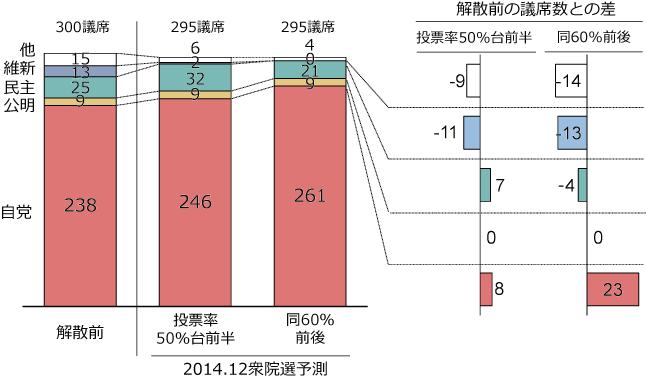 解散前と今回予測の比較:小選挙区の図