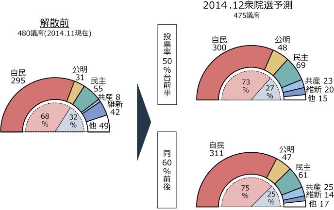 2014.12衆院選の議席予測(比例区+小選挙区計)の図