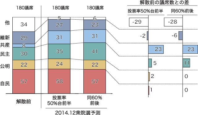 解散前と最終予測の比較:比例区の図