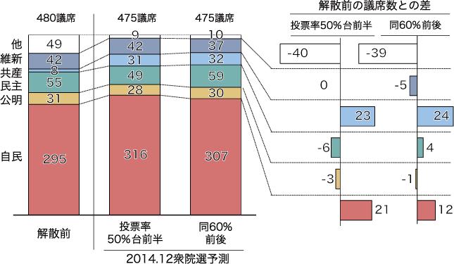 解散前と最終予測の比較:比例区+小選挙区計の図