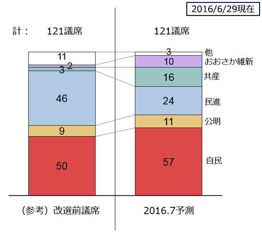 ヤフービッグデータ分析Tの2016.7参院選選挙区予測(6/29現在)