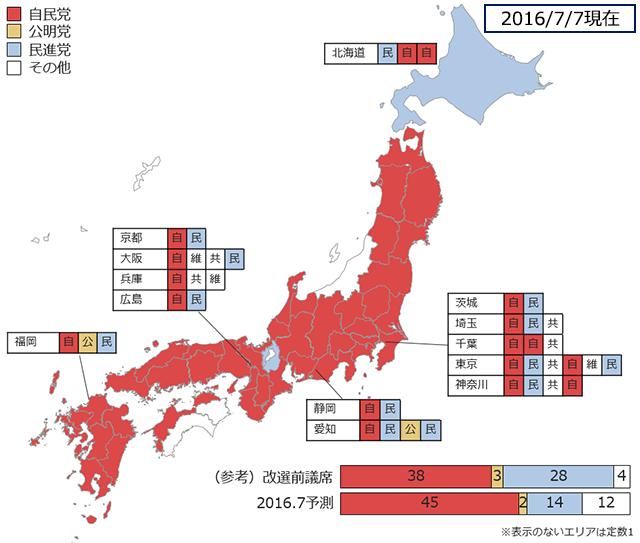 ヤフービッグデータ分析Tの2016.7参院選選挙区予測(7/7現在)