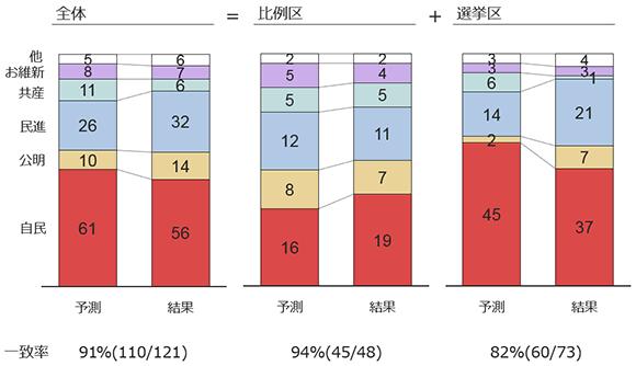 ヤフービッグデータ分析Tによる2016参院選最終予測と結果比較