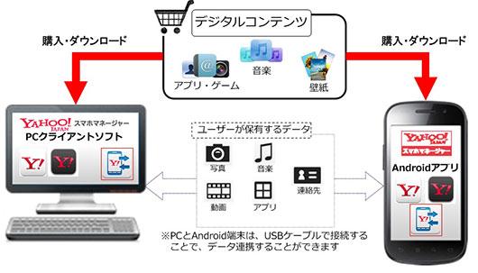 サービス概念図