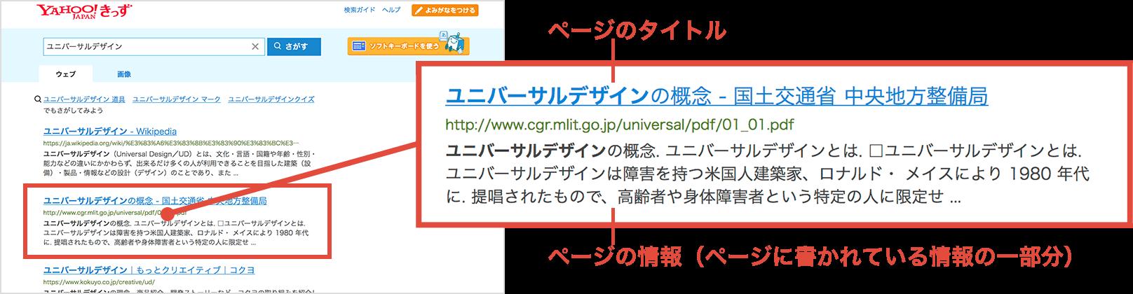 キーワードの検索結果の説明画像。ページのタイトル、ページの情報(ページに書かれている情報の一部分)