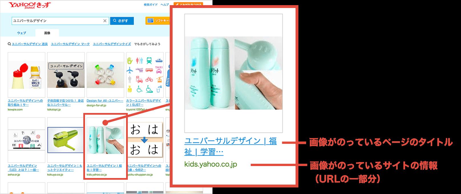 キーワードの画像検索結果の説明画像。画像がのっているページタイトル、URLが乗っているサイトの情報(URLの一部分)