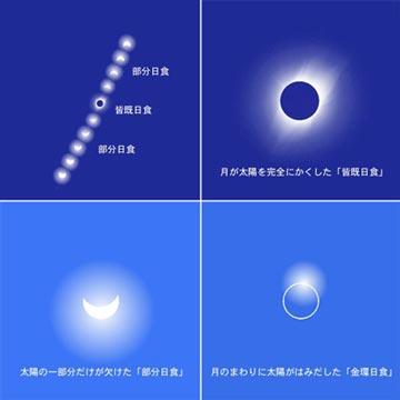 日食(にっしょく)