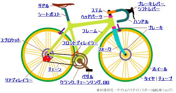 自転車の 自転車 写真 : ヤフオク! - パーツ 自転車 ...