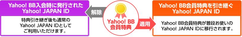 Yahoo! BB 会員特典 【解除】Yahoo! BB入会時に発行されたYahoo! JAPAN ID 特典引き継ぎ後も通常の Yahoo! JAPAN IDとしてご利用いただけます。【適用】Yahoo! BB会員特典を引き継ぐYahoo! JAPAN ID Yahoo! BB会員特典が普段お使いのYahoo! JAPAN IDに移行されます。