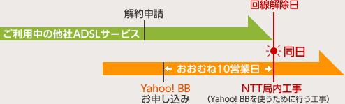 Yahoo! BBお申し込みからおおむね10営業日にNTT局内工事(Yahoo! BBを使うために行う工事) これとご利用中の他社ADSLサービスの回線解除日が同日