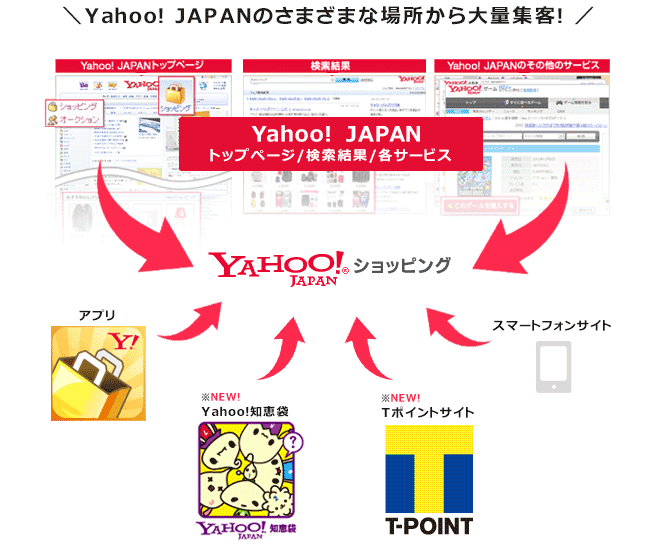 Yahoo! JAPANのさまざまな場所から大量集客!