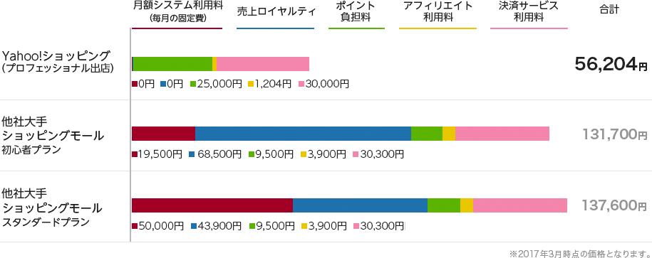 「月商100万円」のストアが1年間運用図
