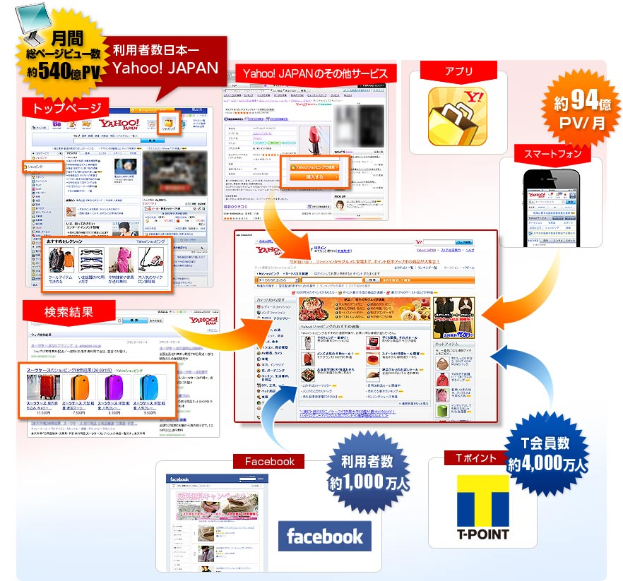 利用者数日本一のYahoo! JAPANのトップページや検索結果、その他コンテンツをはじめ、スマートフォンやアプリ、Facebook※、T会員などいろいろな経路からお客様を呼び込みます!