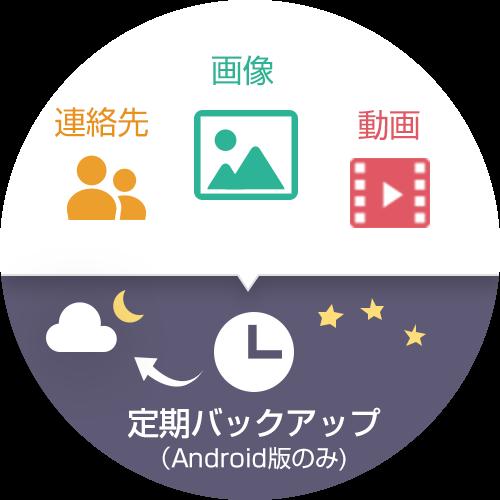 バックアップ項目は連絡先、画像、動画の三種類。