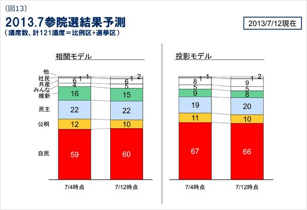 (図13)2013.7参院選結果予測(議席数、計121議席=比例区+選挙区) 2013/7/12現在