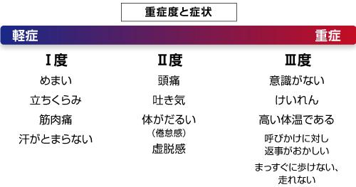 熱中症マニュアル1