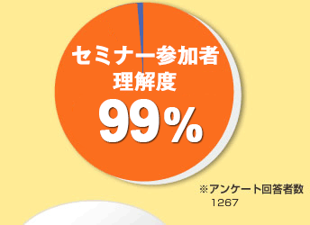 セミナー参加者理解度約99%