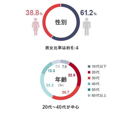 性別 男女比率は6対4(男性62%女性38%)。年齢 20代〜40代が中心。