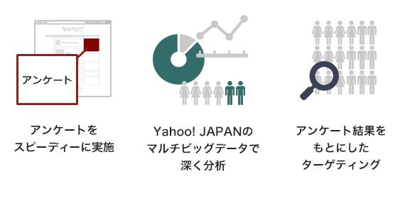 アンケートをスピーディに実施。Yahoo! JAPANのマルチビックデータで深く分析。アンケート結果を元にしたターゲティング。