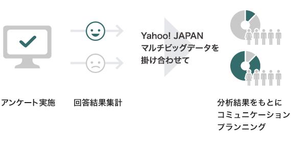 アンケート実施。回答結果集計。Yahoo! JAPANマルチビッグデータを掛けあわせて、分析結果をもとにコミュ二ケーションプランニング