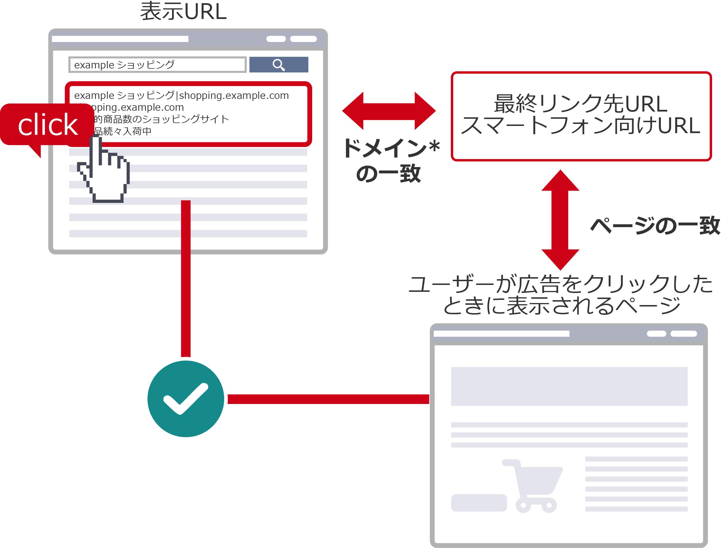広告に表示されるURLと最終リンク先URLのドメイン(インターネット上の住所)の一致が必要となります。