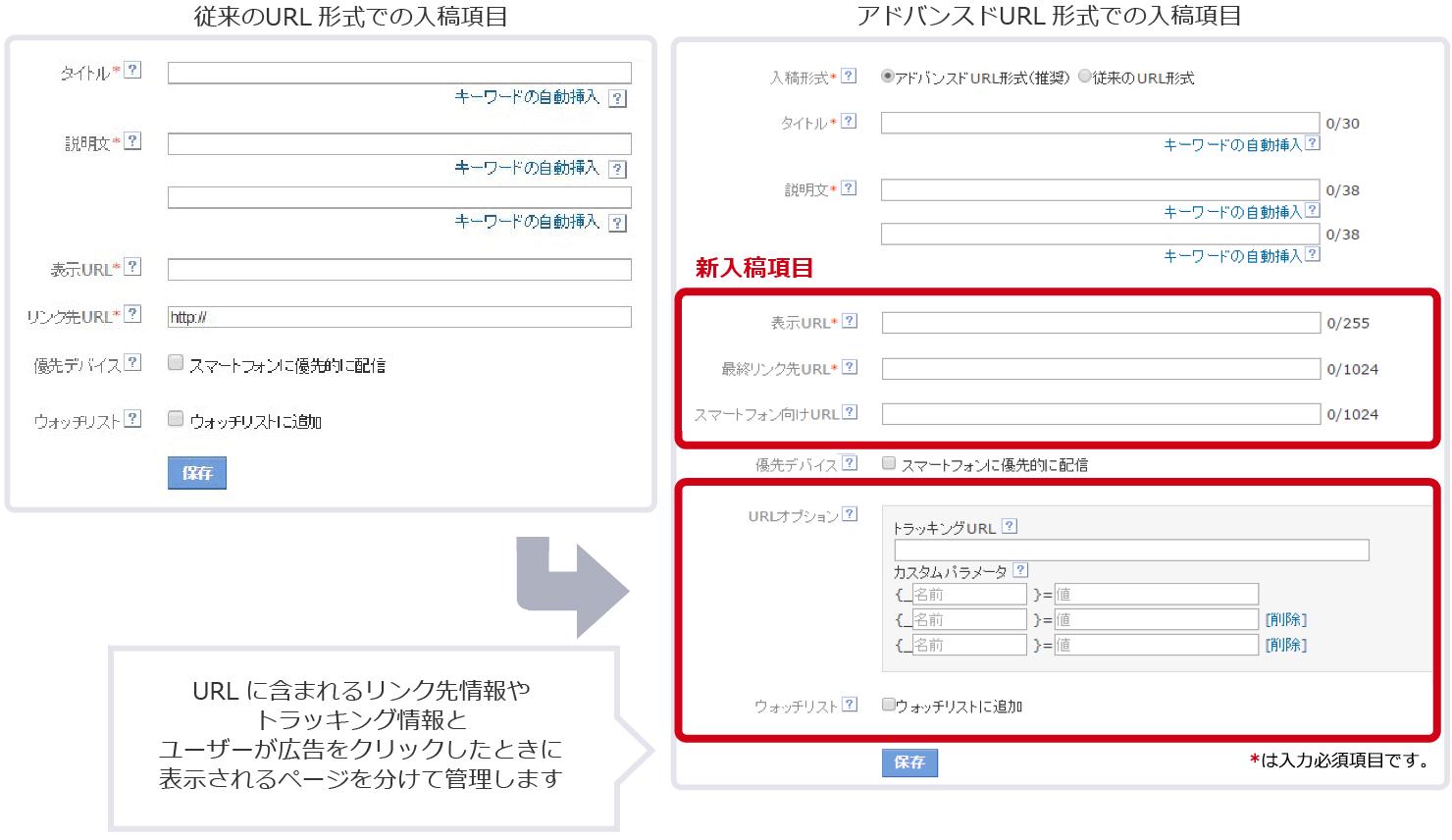 従来のURL形式に新規項目として入稿形式、最終リンク先URL、スマートフォン向けURL、URLオプションが追加されます。