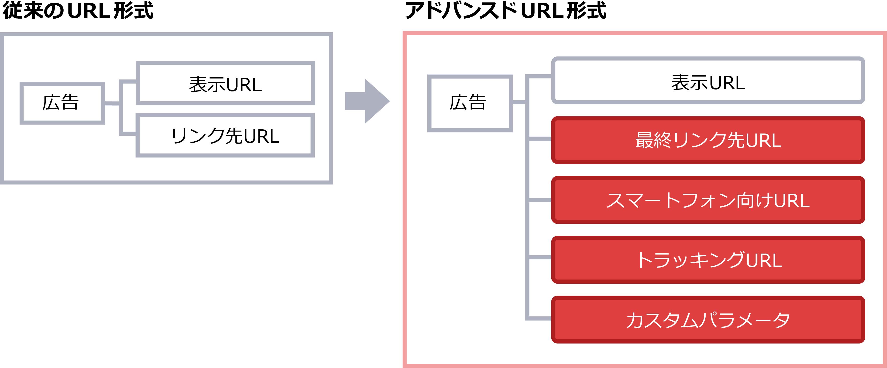 従来のURL形式と比べ、より分割管理が行いやすい形式となります。