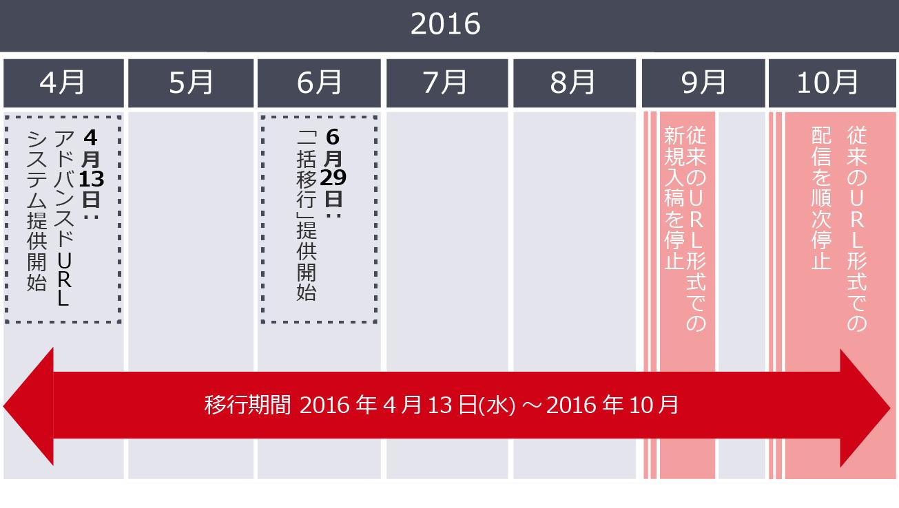 2016年4月から9月までは移行期間で、従来のURL形式の入稿物も掲載は可能です。9月中旬から従来のリンク先URL形式での配信を順次停止します。
