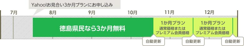 「例)徳島県の方が7月にお申し込みした場合」の説明図