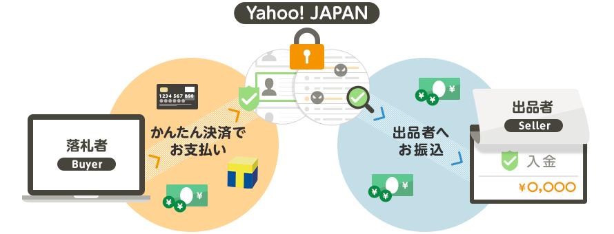 落札者(かんたん決済でお支払い)→Yahoo! JAPAN(出品者へお振込)→出品者