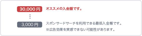 30000円オススメの入金額です。3000円スポンサードサーチを利用できる最低金額です。※広告効果を実感できない可能性があります