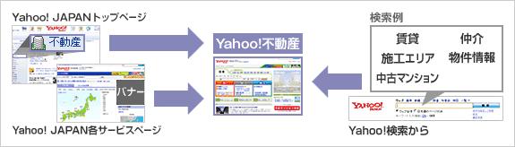 Yahoo! JAPANトップページ、Yahoo! JAPAN各サービスページ → Yahoo!不動産 ← 検索例 物件情報賃貸、中古マンション仲介 Yahoo!検索から