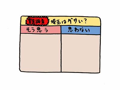 緊急調査:埼玉はダサい?/ そう思う/ 思わない