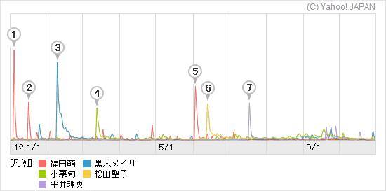 上位5名の検索数グラフ