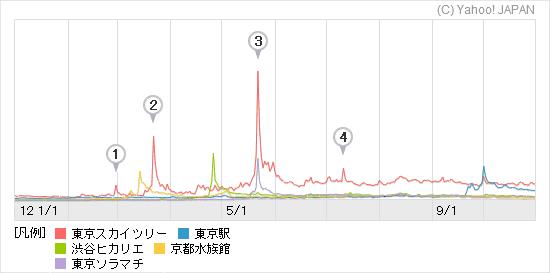 上位5施設の検索数グラフ