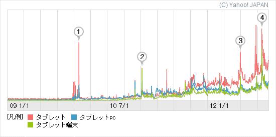 タブレットの検索数グラフ