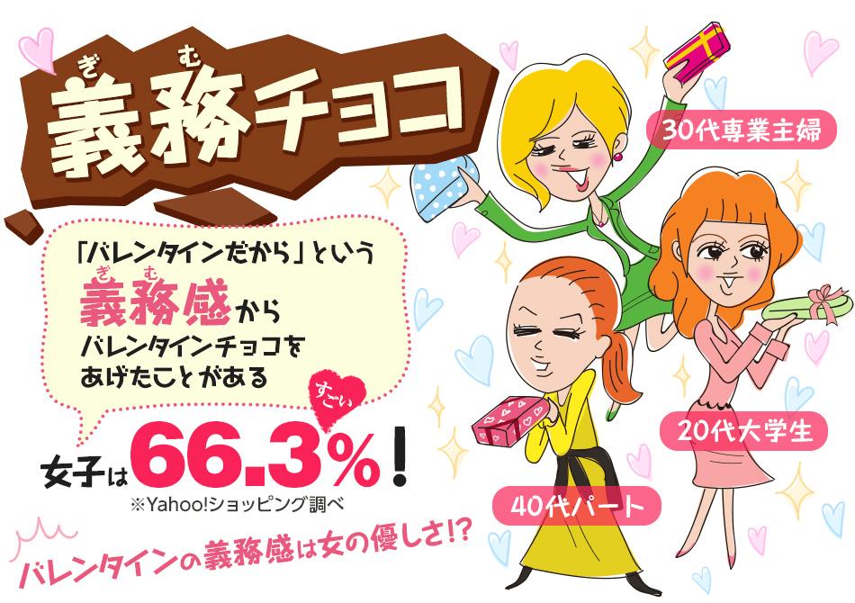 「義務」チョコ 「バレンタインだから」という義務感からバレンタインチョコをあげたことがある女子は66.3%! ※Yahoo!ショッピング調べ バレンタインの義務感は女の優しさ!?