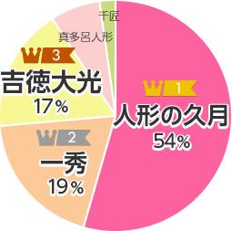 ブランド別ランキング円グラフ