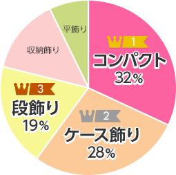 飾り方別ランキング円グラフ