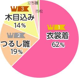 製法別ランキング円グラフ