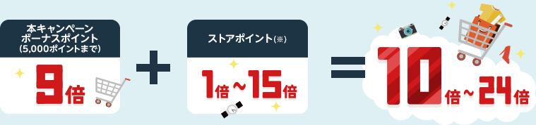 ボーナスポイント(本キャンペーン)9倍+ストアポイント(※)1~15倍=10~24倍