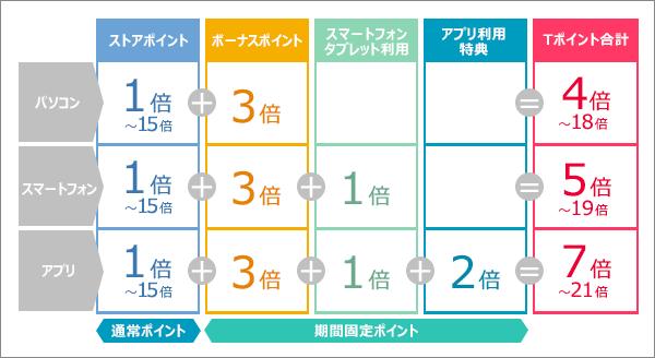 5のつく日のパターン