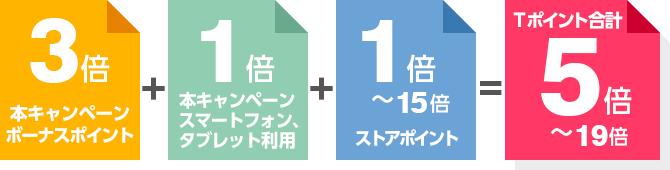 本キャンペーンボーナスポイント:3倍 + 本キャンペーンスマートフォン、タブレット利用 + ストアポイント:1倍~15倍 = Tポイント:5倍~19倍