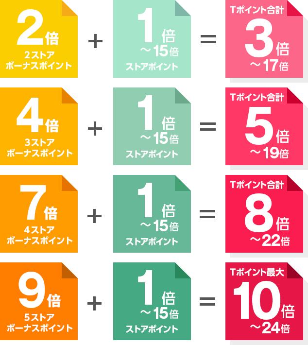 本キャンペーンボーナスポイント:2~9倍 + ストアポイント:1倍~15倍 = Tポイント:3倍~24倍