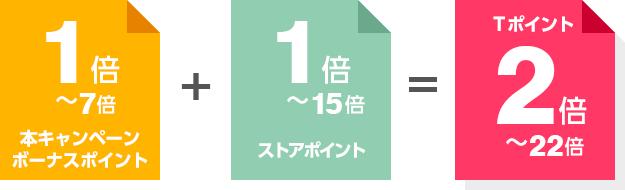本キャンペーンボーナスポイント:1倍〜7倍 + ストアポイント:1倍〜15倍 = Tポイント:2倍〜22倍