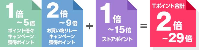 ポイント倍々キャンペーン獲得ポイント:1倍~5倍  お買い物リレーキャンペーン獲得ポイント:2倍~9倍 + ストアポイント:1倍~15倍 = Tポイント:2倍~29倍