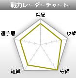 戦力レーダーチャート
